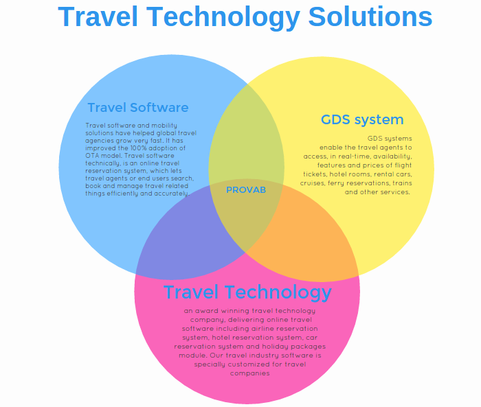 travel-tech